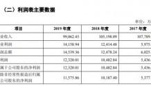 野马电池IPO:上市前营收增长停滞利润猛增 净利润率高出竞争对手一大截