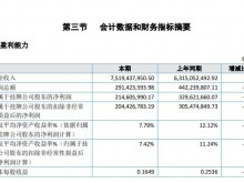 海通期货2019年净利2.15亿元 :5 家分公司、40 家营业部