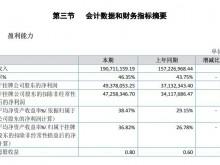 华维设计2019年净利4938万元增长33%