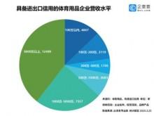 日本奥运会延期 我国供货全球的6.5万体育用品企业有何影响?