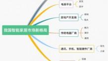 """企查查:智能家居成""""新蓝海""""疫情或促进行业线上转型与数字化的到来"""