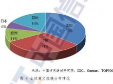 中国算力发展指数白皮书:中国算力规模位居第一梯队 算力设备制造要赶超美国仍面临严峻的卡脖子问题