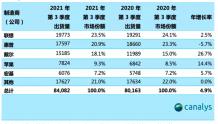 Canalys:Q3全球个人电脑市场增速放缓 联想市场份额微跌