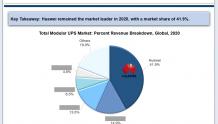 华为模块化UPS全球市场份额第一 占四成以上