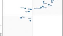 华为存储专利超过1000项 入选Gartner领导者象限