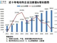 电动车在韩国卖爆了!今年前9月我国新增电动车企业近9万家
