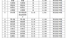 """永顺生物精选层发行公告出现乌龙:拟申购数量单位""""股""""变""""万股"""""""