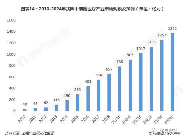 中国干细胞研究的半壁江山 将建全国最大省级细胞制备中心