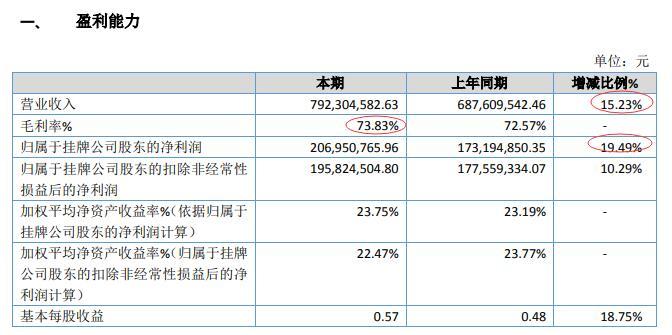 林华医疗实现高质量增长:5年内营收、利润双翻番 海外市场站稳脚跟